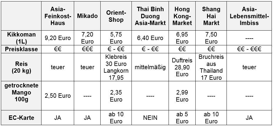 Tabelle Asiamärkte