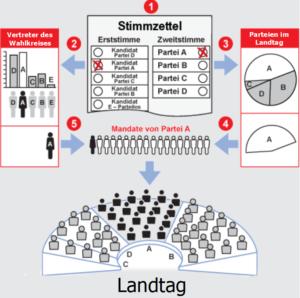 [:de]Landtagswahlen in Bayern[:]