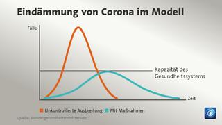 Coronavirus (COVID-19) Kommt bald die zweite Welle ?